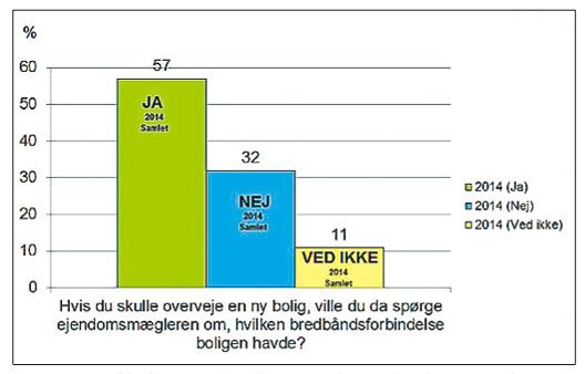 57 procent af boligsøgende vil spørge deres ejendomsmægler om, hvilken bredbåndsforbindelse der er installeret i deres kommende bolig forud for et boligkøb. Det viser en undersøgelse udarbejdet af analyseinstituttet YouGov, der har gennemført 1100 interviews med danskere i alderen 18-74 år. Illustration: Dansk Energi