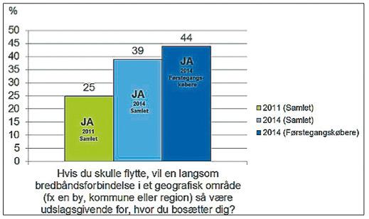 På spørgsmålet om en langsom bredbåndsforbindelse er udslagsgivende for, hvor folk bosætter sig, svarer 39 procent ja i YouGov-undersøgelsen i 2014. Illustration: Dansk Energi